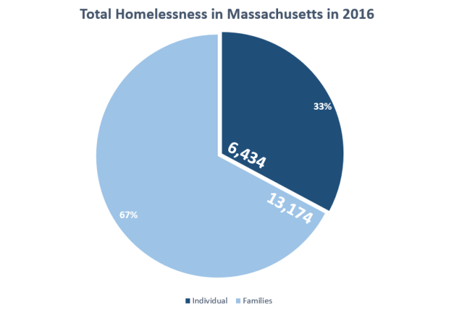 homelessness-graph-2