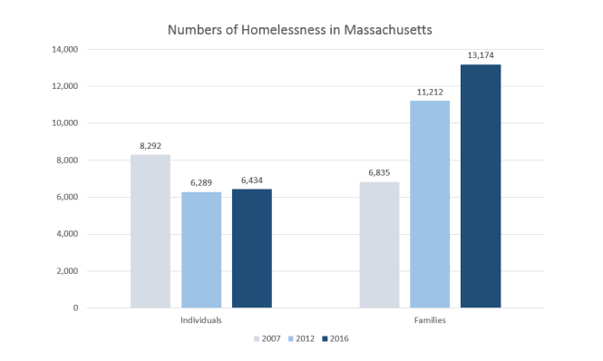 homelessness-graph-3